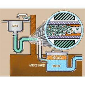 Harvard Enviro Gt Grease Trap Treatment Deodorizer and Cleaner 5 Gallons  3257