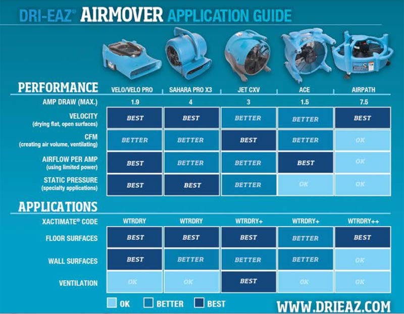 drieaz air mover comparison