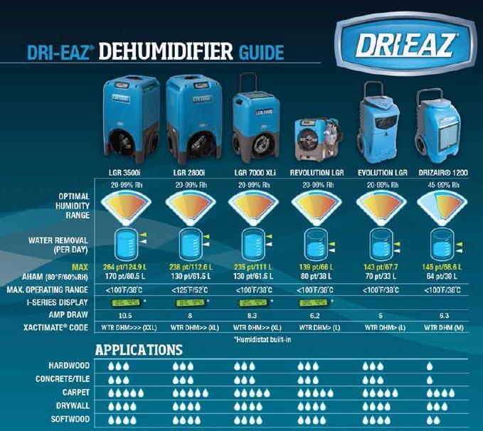 Drieaz dehumidifier comparision