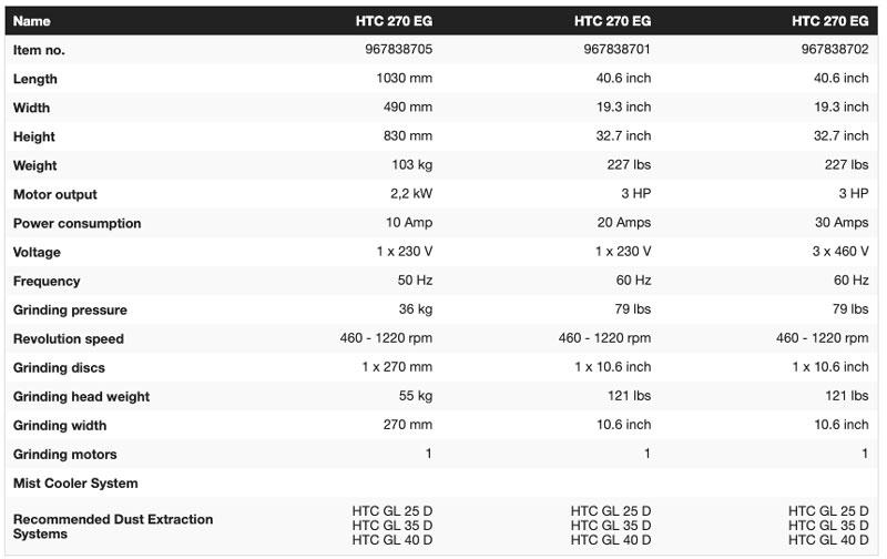 HTC 270EG Comparison Chart