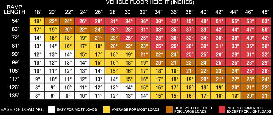 van ramp chart