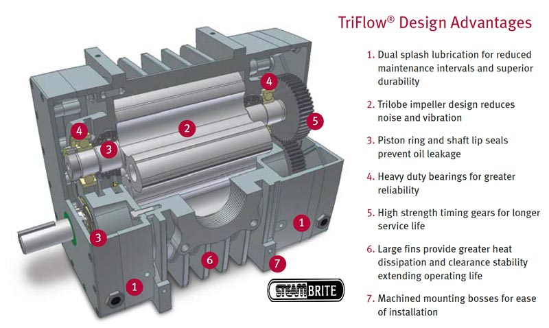 Triflow Advantages Gardner Denver Blower