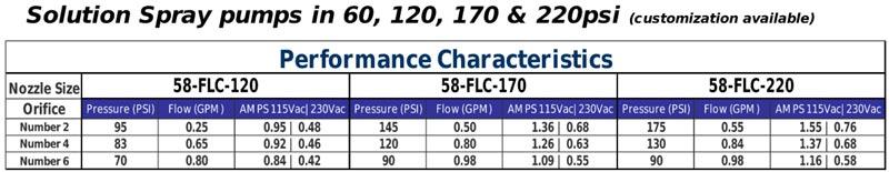 EDIC aquatec pump performance