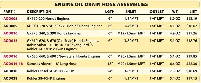 Honda gx160 oil