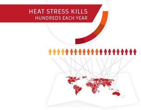 heat stress kills workers