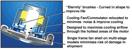 Ametek lamb 122378 17 6 6 vac motor 120 volts used by edic for 1 stage vs 2 stage vacuum motor