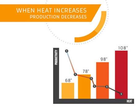 heat kills employee productivity