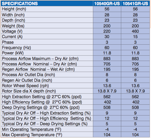 ebac dd1200 desiccant dehumidifier specifications