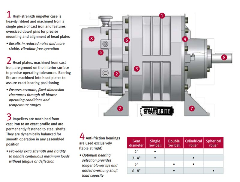 truckmount vacuum blower sutorbilt pump