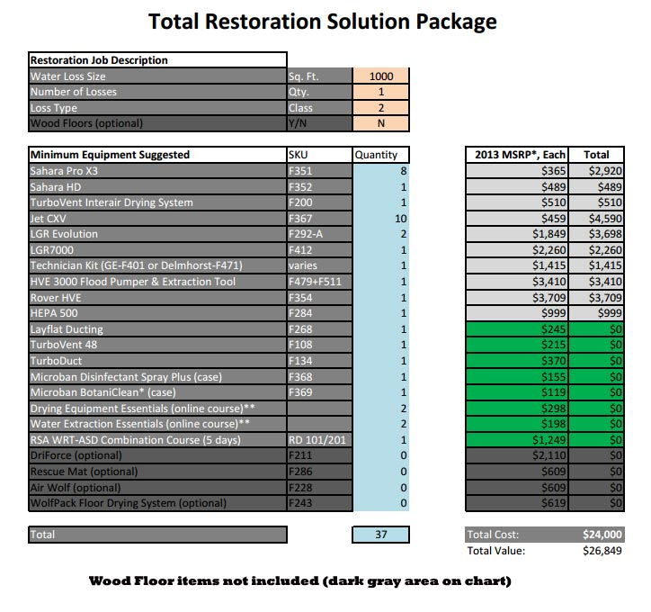 Drieaz total restoration solution package free shipping for 1 swipe window cleaning tampa